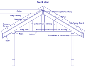 Structural Design of a Gable Roof