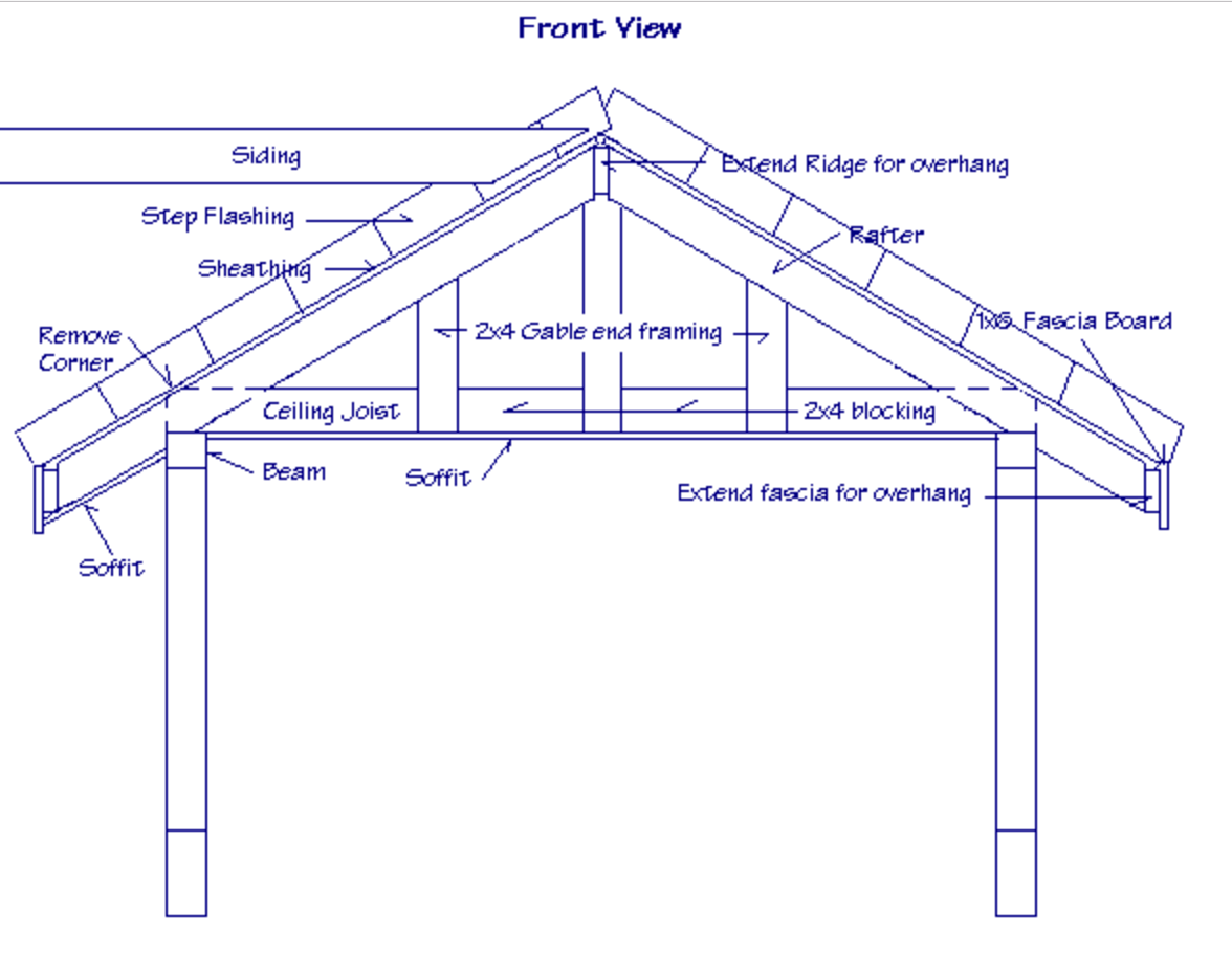 Structural Design of a Gable Roof - Roof Hub