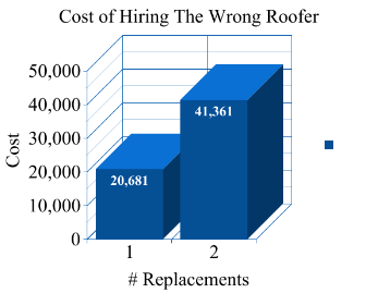 Save Money On Your New Roof By Pre-Screening Contractors