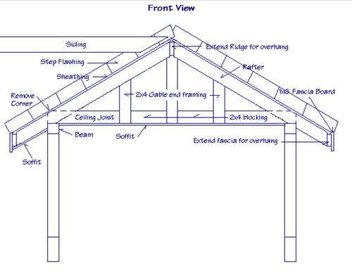 rsz_gable-roof-structural-architecture  sc 1 st  Roof Hub & Are Gable Roofs Structurally Weaker Than Other Roof Styles? - Roof Hub memphite.com