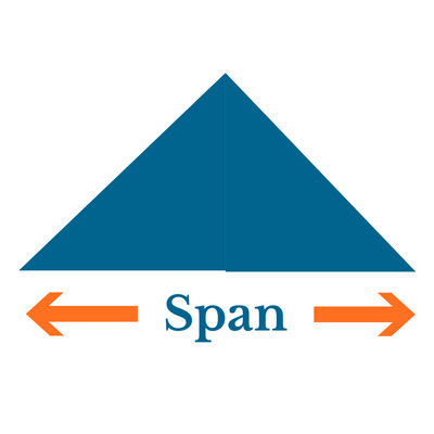 What is span?